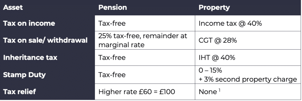 property vs pension, Property vs Pension – What's the Best?, Frazer James Financial Advisers