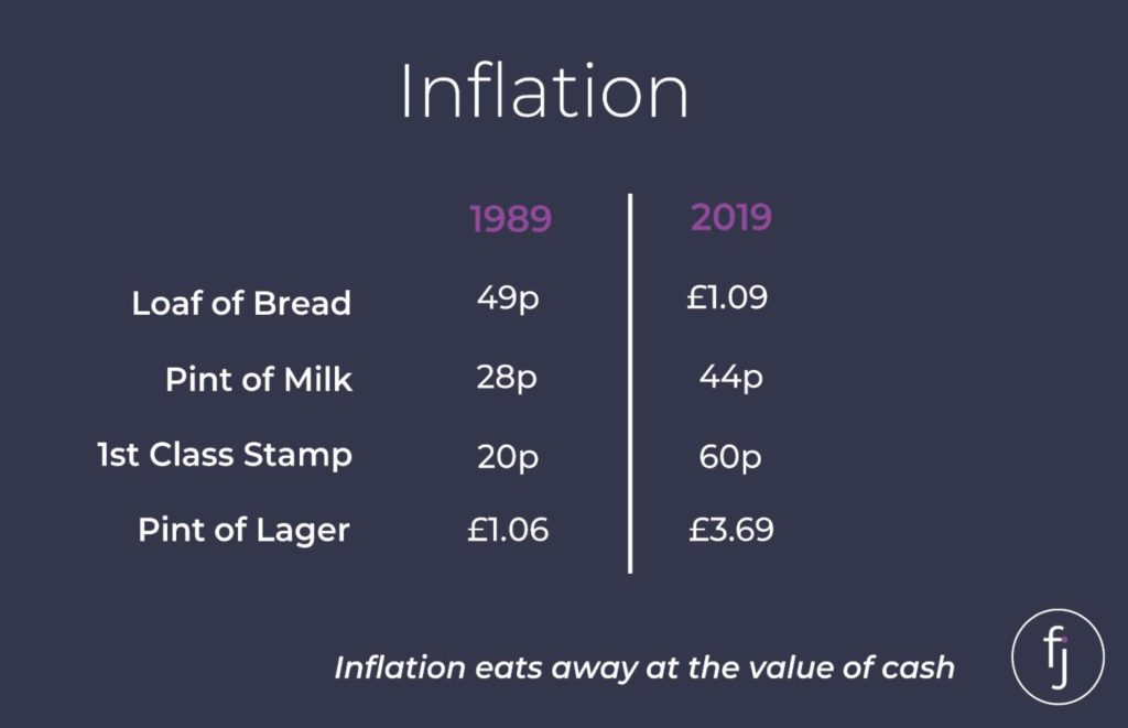 inflation, Inflation – how to protect your money from the invisible thief, Frazer James Financial Advisers