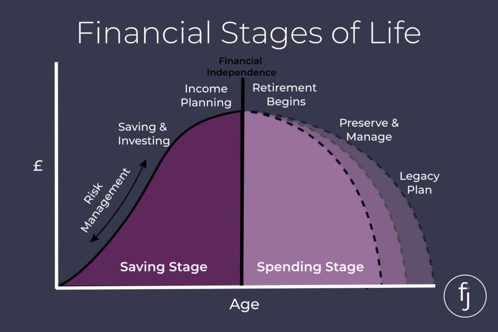 certified financial planner, Financial stages of life – saving vs spending, Frazer James Financial Advisers