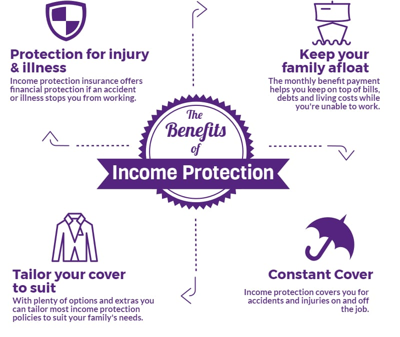 contractors income protection, Self-employed contractors income protection guide, Frazer James Financial Advisers