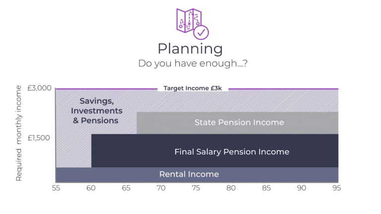 retire at 55, How much do I need to retire at 55?, Frazer James Financial Advisers